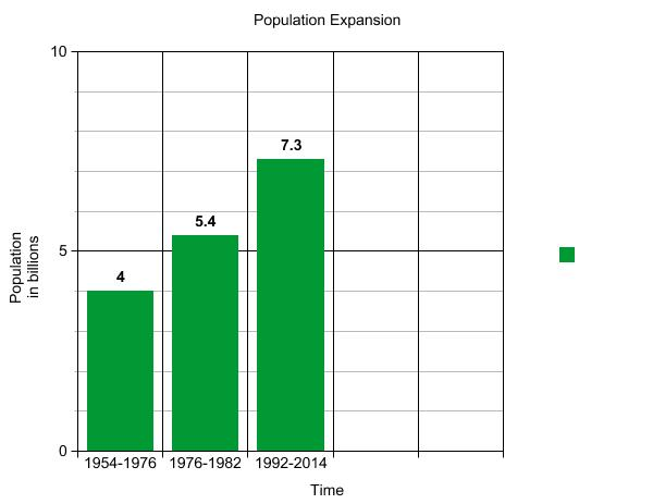 Popuation growth (1)