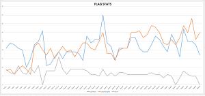 Flag Stats