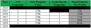 property plan chart
