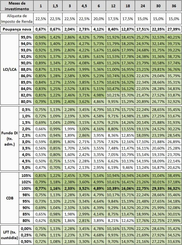 Comparativo Poupança x LCI-LCA x Fundo DI x CDB x LFT mar-15