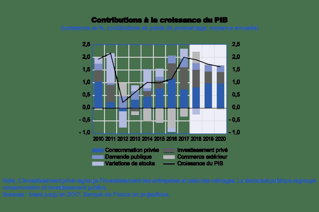 La Banque de France relève sa prévision à 1,9% — Croissance du PIB
