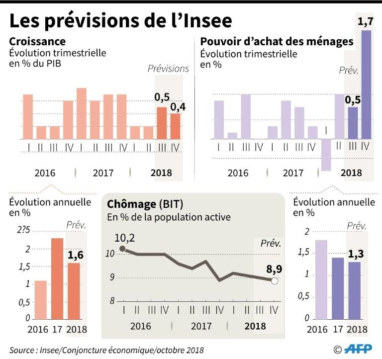 Chômage: Pas d'amélioration au 3e trimestre à La Réunion