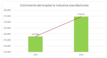 Sigue creciendo el empleo formal en Yucatán: 89.7% de plazas generadas