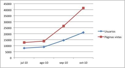 Estadísticas Octubre 2010