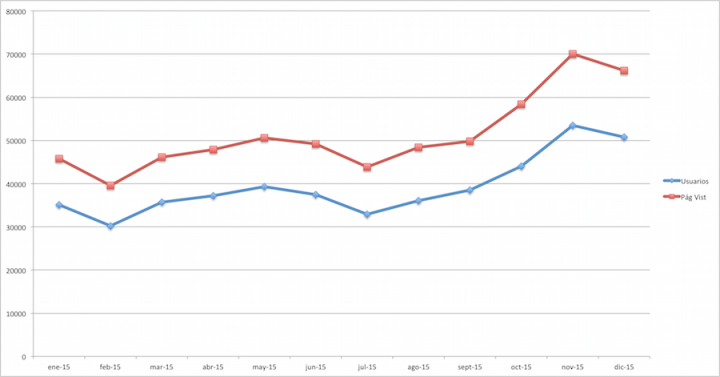 Datos Diciembre 2015