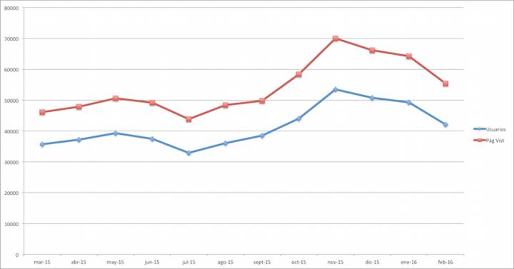 Estadísticas Febrero 2016