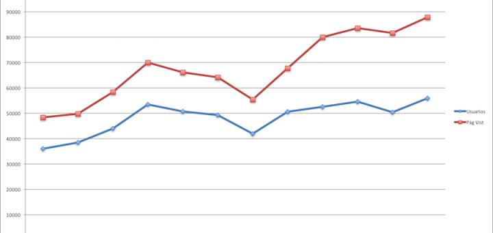 Estadísticas Julio 2016