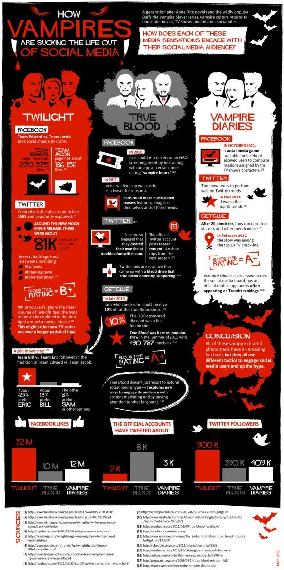 Vampires on social media info-graphic