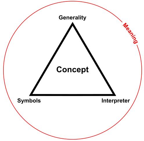 Concept Triad
