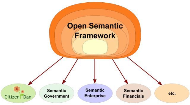 The Open Semantic Framework can Spawn Many Different Domain Instances