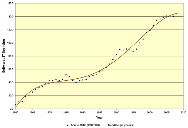 US Software Expenditures in Relation to Total IT, 1960 - 2008