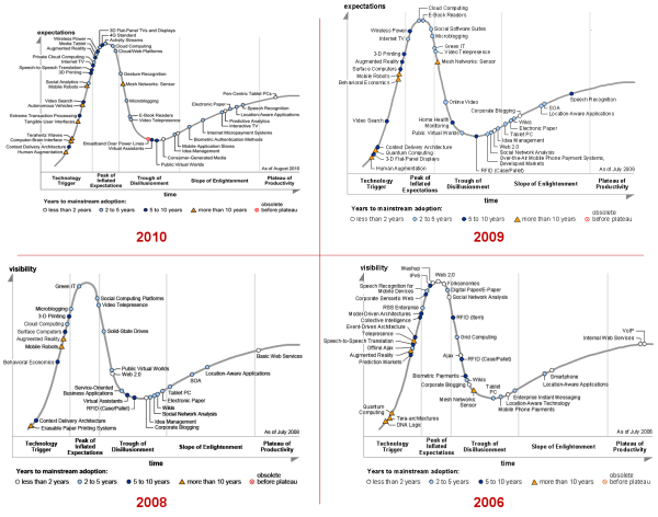 Gartner Hype Cycles - 2006 to 2010