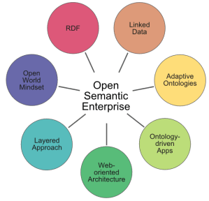 Seven Pillars of an Open Semantic Enterprise