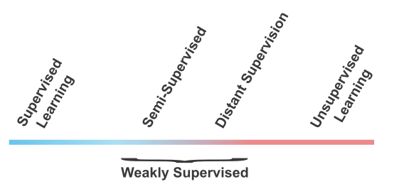 The Spectrum of Machine Learning