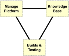 Purposeful Knowledge Bases