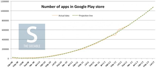 google-play-apps-projection-1200x530