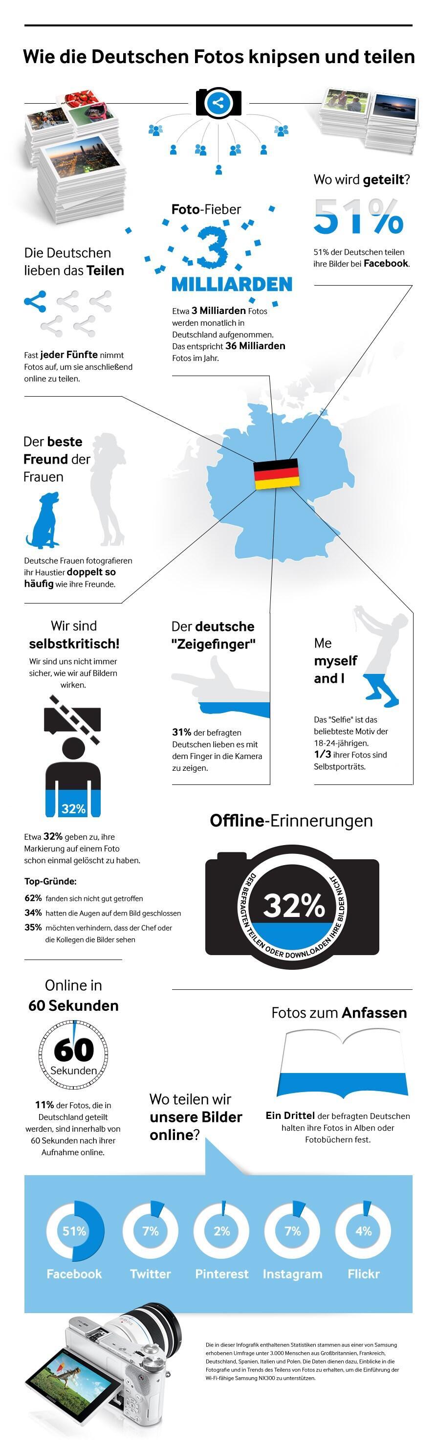 Samsung Infografik zum Fotografieverhalten in Deutschland