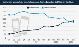 infografik_1363_weltweiter_Absatz_von_Mobiltelefonen_n