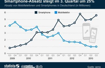 infografik_736_Absatz_von_Mobiltelefonen_und_Smartphones_in_Deutschand_n