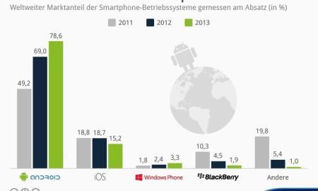 Statista-Infografik_902_weltweiter-marktanteil-der-smartphone-betriebssysteme-