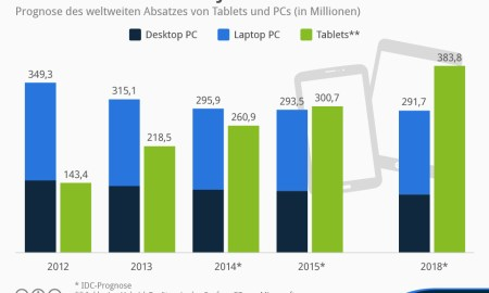 Inforgrafik Tablets vs PCs