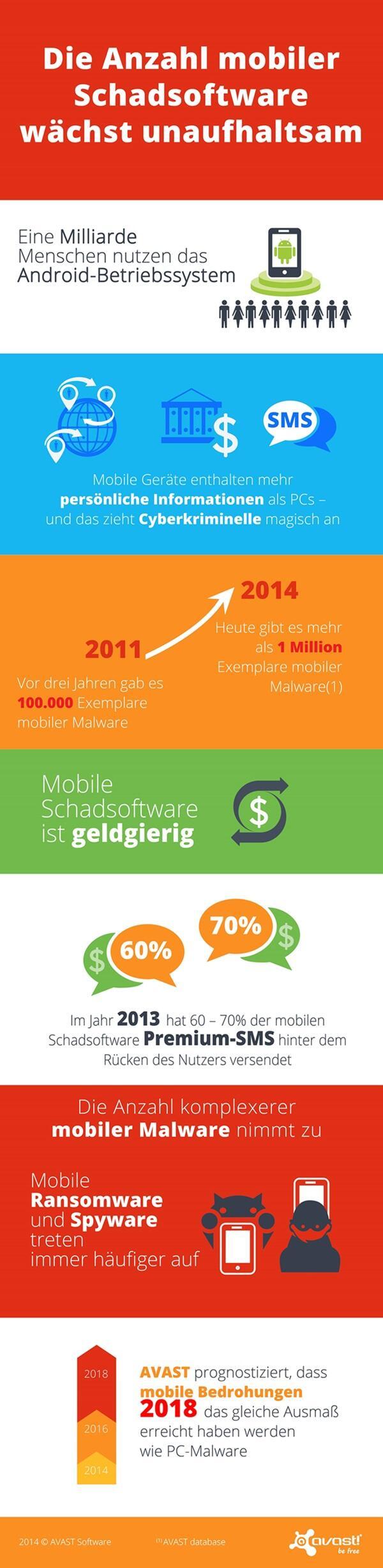 Statistik mobile schadsoftware mit enormen wachstum