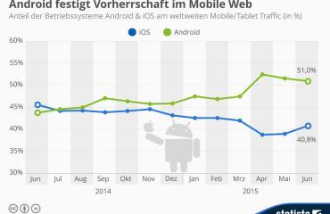 infografik_2526_anteil_android_ios_am_weltweiten_mobile_traffic_n (1)