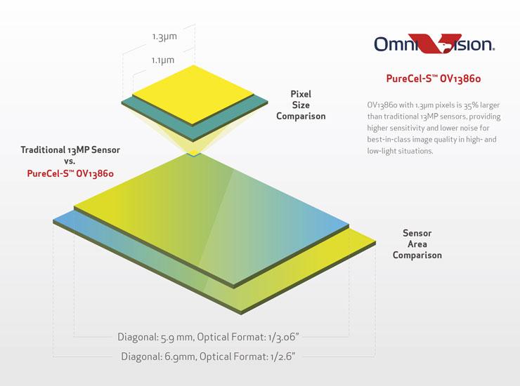 OnePlus 2 camera OV13860