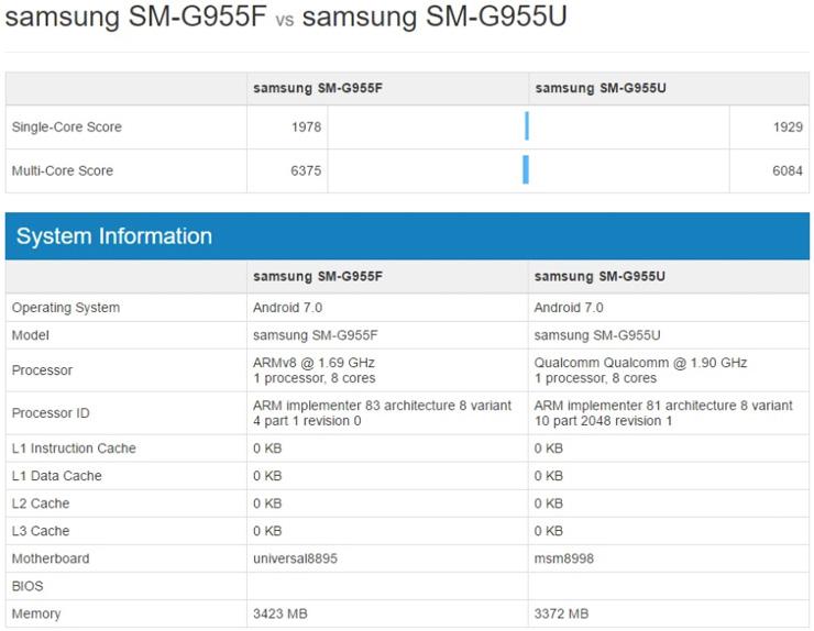 Samsung Galaxy S8 GeekBench 4