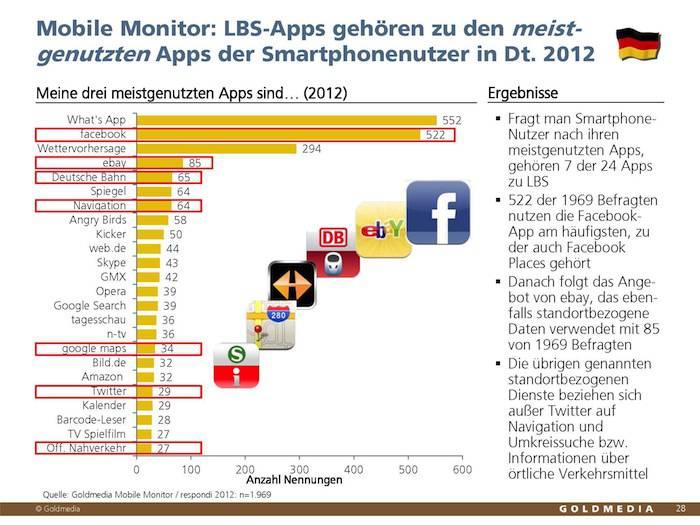Grafik: LBS-Apps gehören zu den meistgenutzen Apps