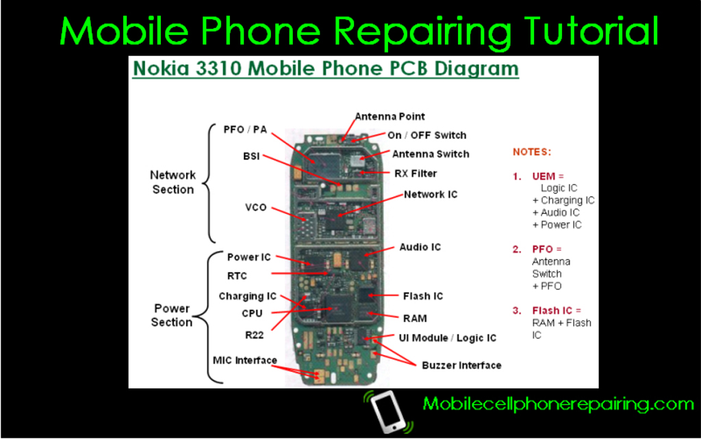 Free+Mobile+Repair Mobile Phone Repairing Tutorial, Tips, Free PDF ...