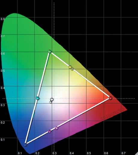 LG 42 LG 6100 - CIE chart
