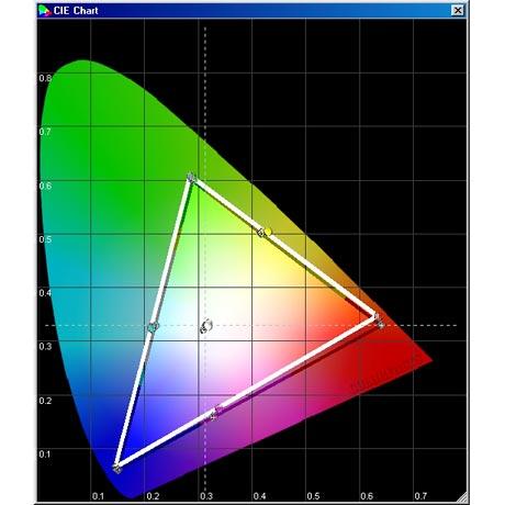 LG 42 LT 75 - CIE Chart