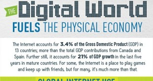 Rising Global Internet Growth Fuels GDP Growth