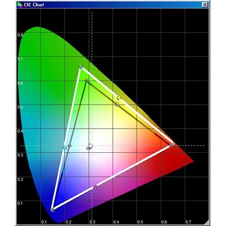 Panasonic TH-42 PX 60 E - CIE Chart