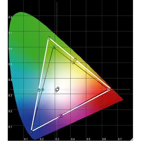 Panasonic TX-P 42 S 10 LCD TV - CIE Chart