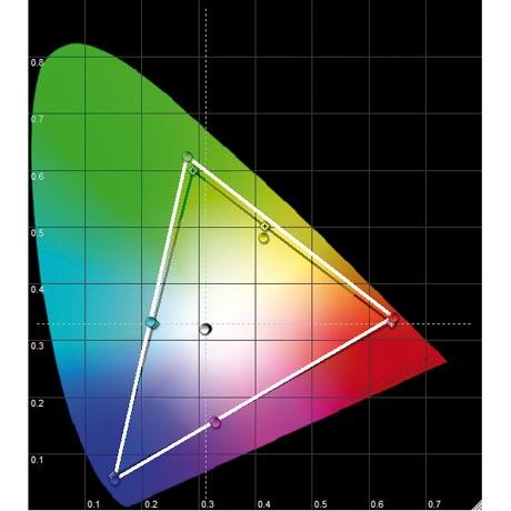 Philips 52 PFL 9704 LCD - CIE Chart
