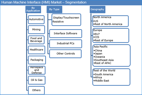 human-machine-interface-hmi-market