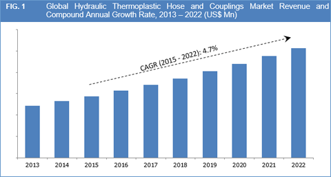 hydraulic-thermoplastic-hose-and-couplings-market