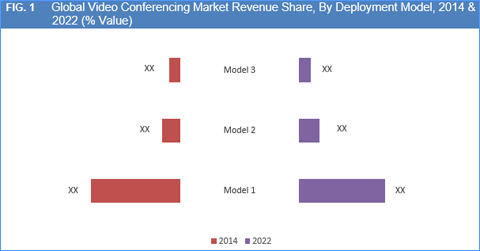 video-conferencing-market-By-deployment-model