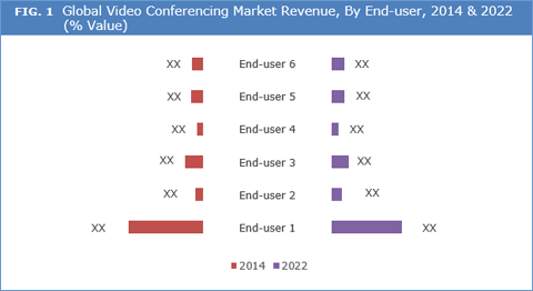 video-conferencing-market-by-end-use