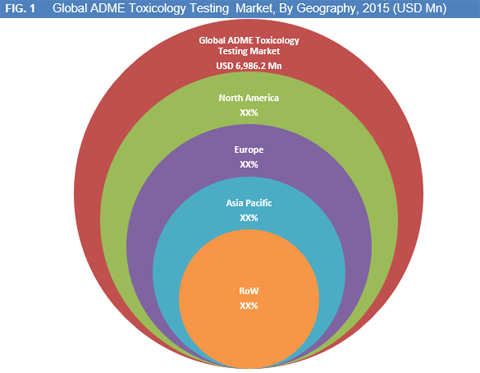 Global ADME Toxicology Testing Market is Expected to Reach USD 14,319.9 Mn by 2022 - Credence Research