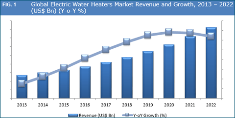 electric-water-heaters-market