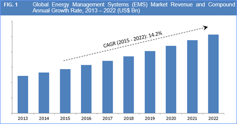 energy-management-systems-ems-market