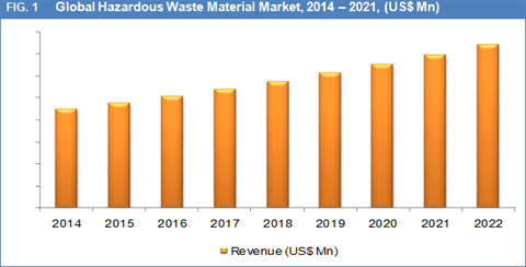hazardous-waste-materials-market
