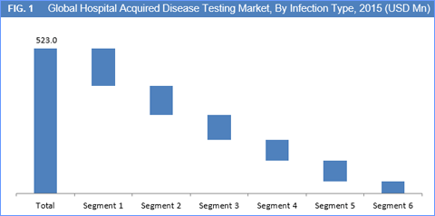 hospital-acquired-disease-testing-market-by-infection-type