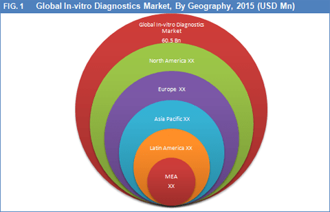 in-vitro-diagnostics-ivd-market-by-geography
