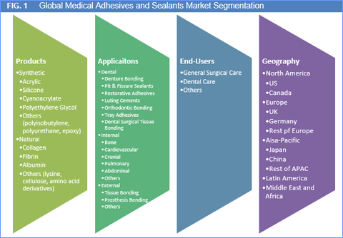 medical-adhesives-and-sealants-market