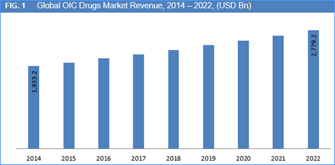 OIC Drugs Market