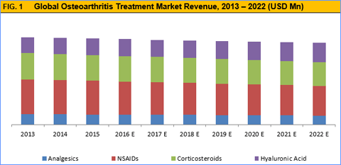 osteoarthritis-treatment-market